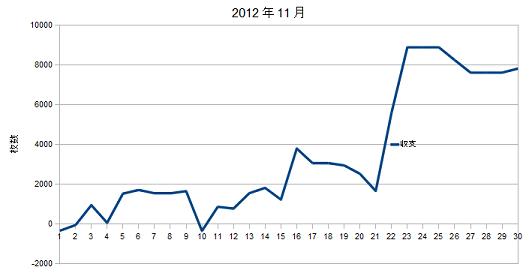 2012年11月グラフ