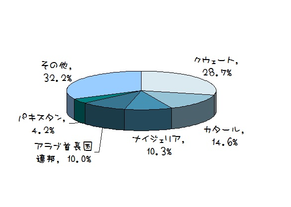MSCI FM 構成比率