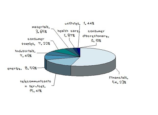 MSCI FM 業種別構成比率