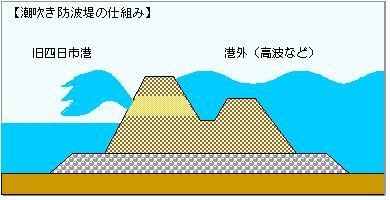 潮吹き防波堤 機能図