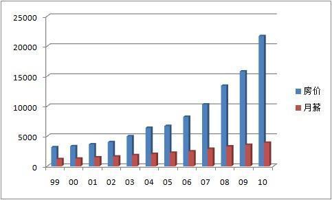 儲かる!中国株タイムズ+ 中国も所得倍増計画。2020までに給料は2倍