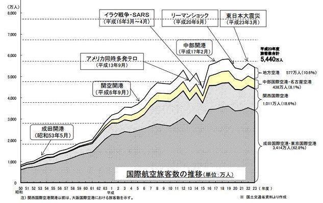 国際航空旅客数の推移