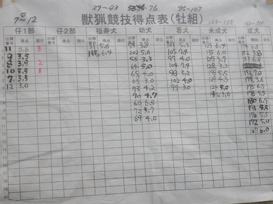 2012.7.22 獣猟競技得点表(牡)