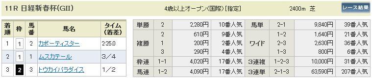 日経新春杯結果