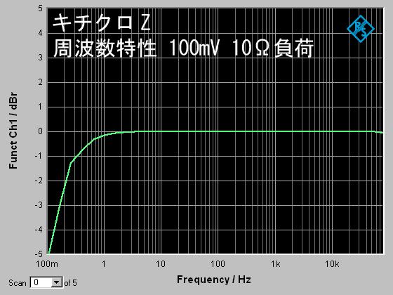 キチクロZ_周波数特性