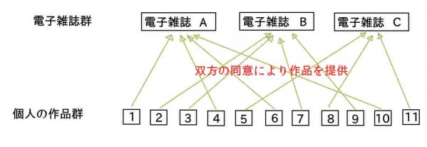 同人コミュ図1