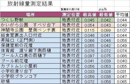 2014年11月測定結果