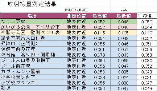 2014年12月測定結果