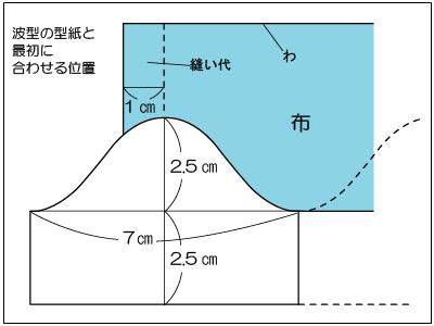 波型の型紙と合わせる位置