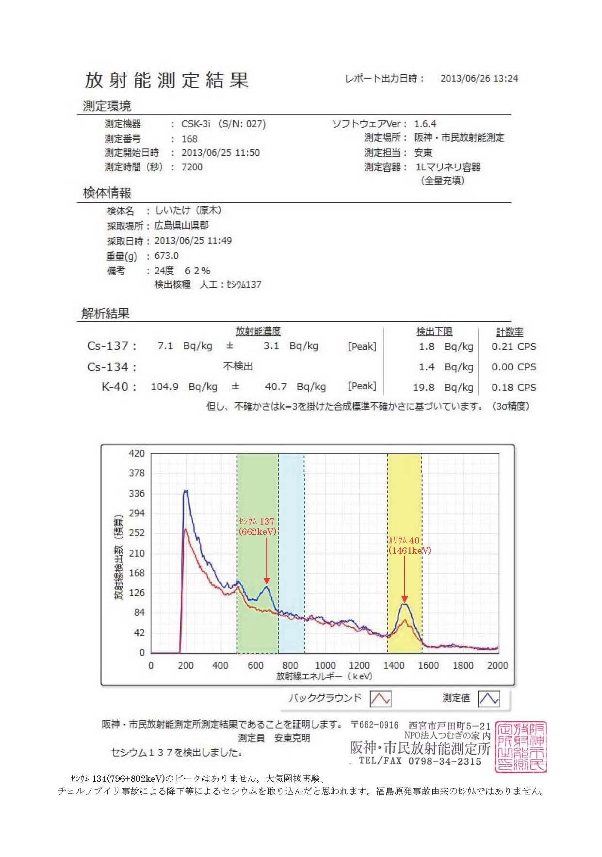 168 しいたけ(広島産)自家栽培の測定結果