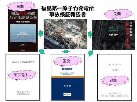 福島原発事故調査報告書