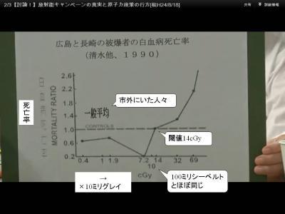 120818桜原発問題討論・白血病死亡率