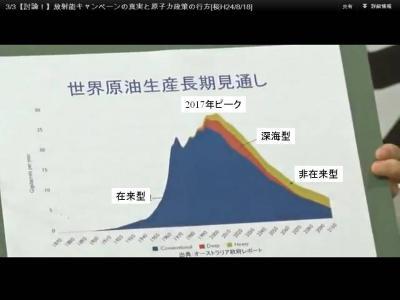 120818桜原発問題討論・原油生産長期見通し
