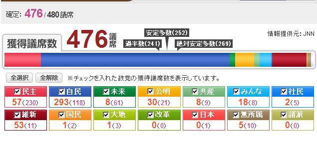 平成24年衆議院選挙