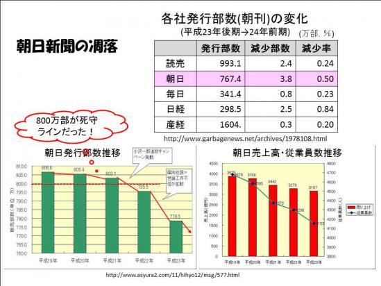130114朝日新聞発行部数