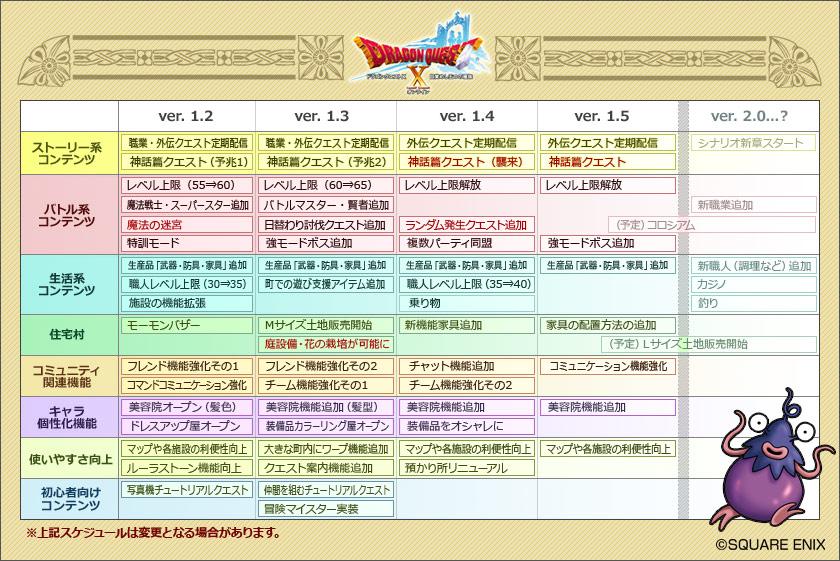 DQX ロードマップ1.3