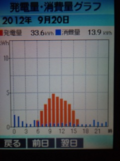 20120920グラフ