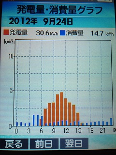 20120924グラフ