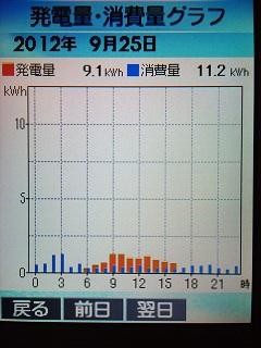 20120925グラフ