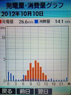 20121010graph.jpg