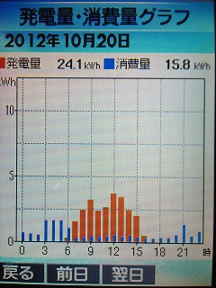 20121020graph.jpg