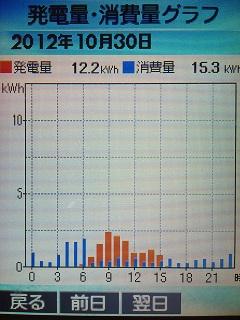 20121030graph.jpg