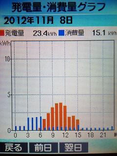 20121108graph.jpg