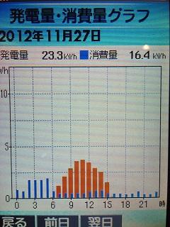 20121127graph.jpg