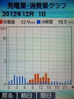 20121201graph.jpg