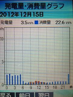 20121215graph.jpg