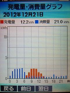 20121221graph.jpg