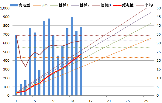 20130415graph.png