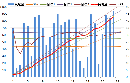 20130428graph.png