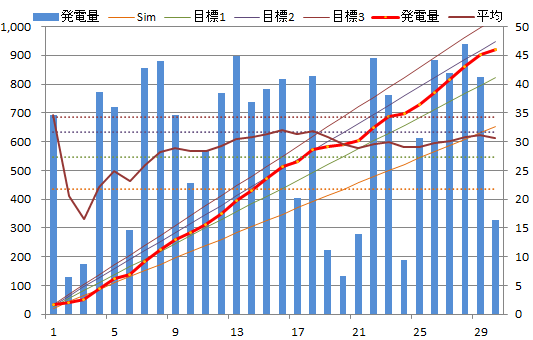20130430graph.png