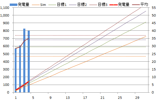 20130504graph.png