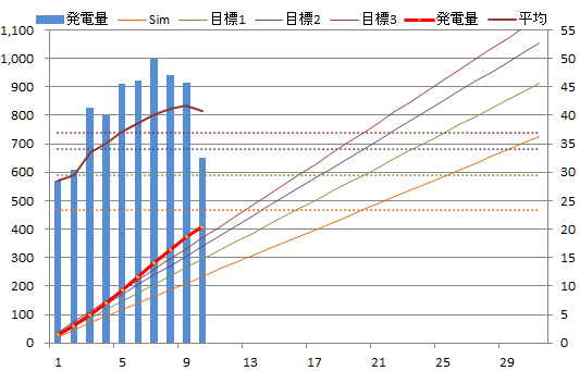 20130510graph.png