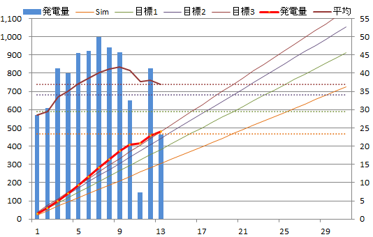 20130513graph.png