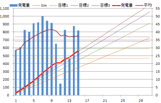 20130515graph.png