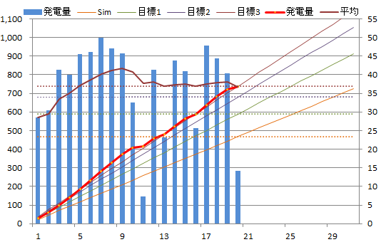 20130520graph.png