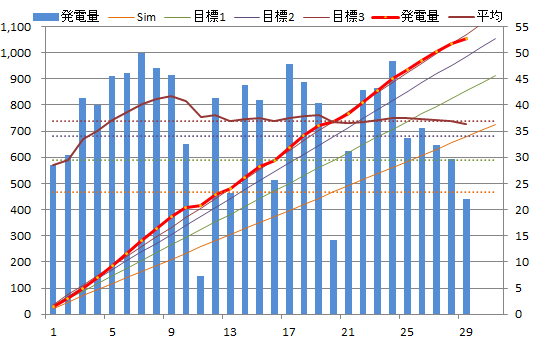 20130529graph.png