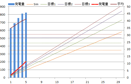 20130605graph.png