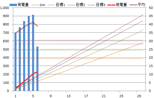 20130606graph.png