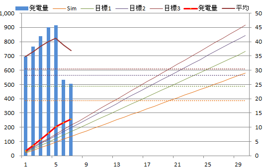 20130607graph.png