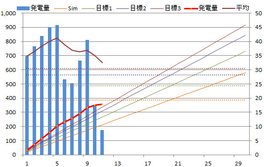 20130611graph.png