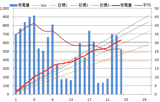 20130624graph.png