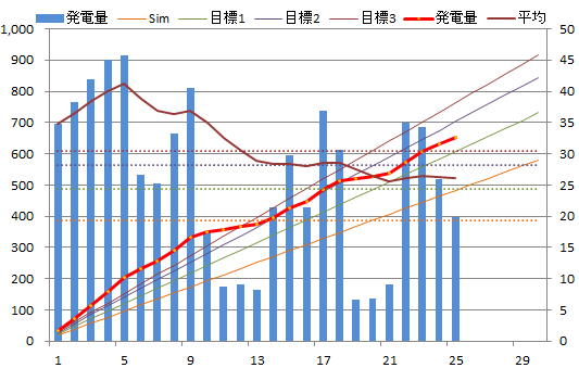 20130625graph.png
