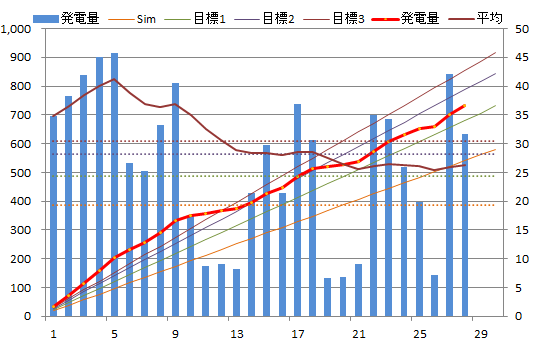 20130628graph.png