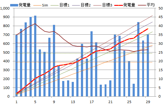 20130629graph.png