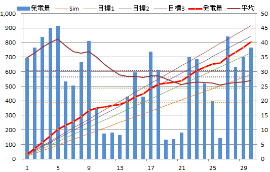 20130630graph.png