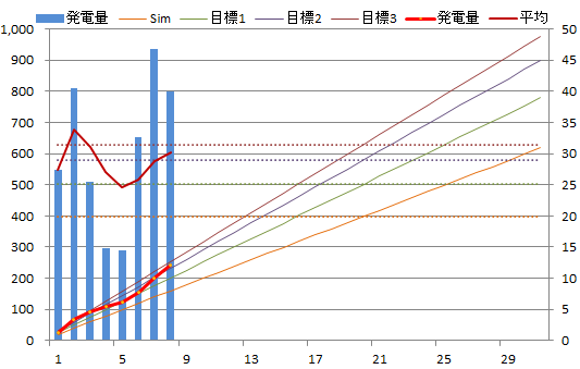 20130708graph.png